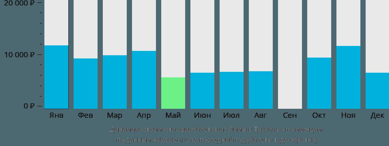Динамика стоимости авиабилетов из Лимы в Трухильо по месяцам