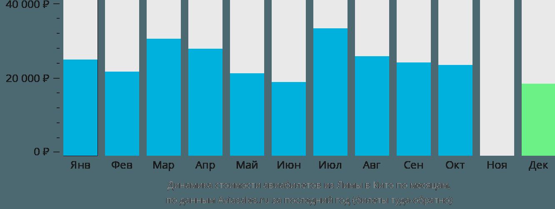Динамика стоимости авиабилетов из Лимы в Кито по месяцам