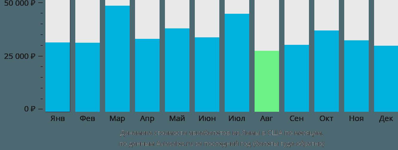 Динамика стоимости авиабилетов из Лимы в США по месяцам