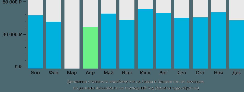 Динамика стоимости авиабилетов из Лимы в Вашингтон по месяцам
