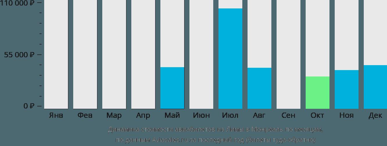 Динамика стоимости авиабилетов из Лимы в Монреаль по месяцам
