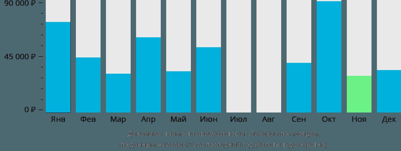 Динамика стоимости авиабилетов из Либерии по месяцам