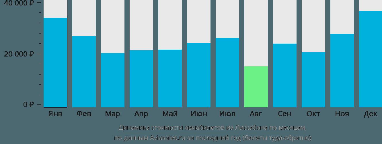 Динамика стоимости авиабилетов из Лиссабона по месяцам