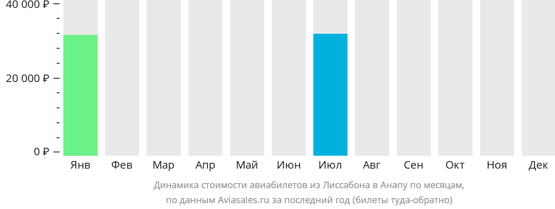 Динамика стоимости авиабилетов из Лиссабона в Анапу по месяцам