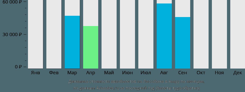 Динамика стоимости авиабилетов из Лиссабона в Аккру по месяцам