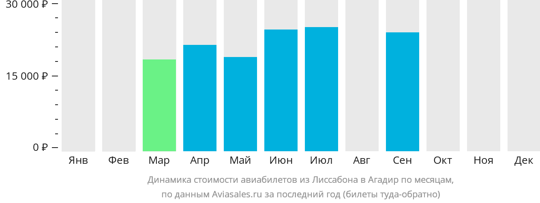 Динамика стоимости авиабилетов из Лиссабона в Агадир по месяцам