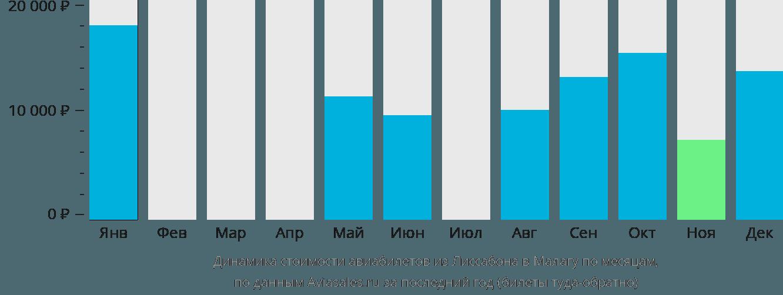 Динамика стоимости авиабилетов из Лиссабона в Малагу по месяцам