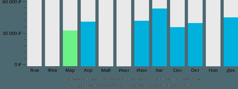 Динамика стоимости авиабилетов из Лиссабона в Алматы по месяцам