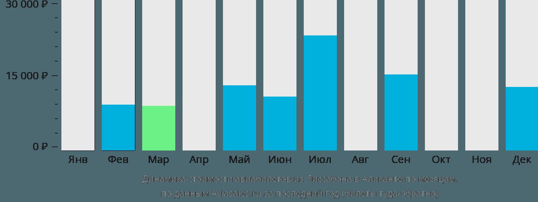 Динамика стоимости авиабилетов из Лиссабона в Аликанте по месяцам