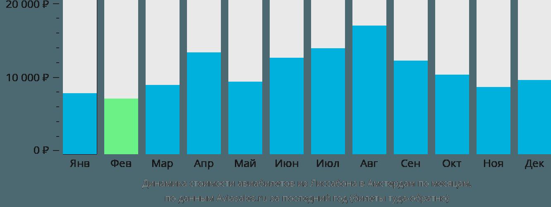 Динамика стоимости авиабилетов из Лиссабона в Амстердам по месяцам