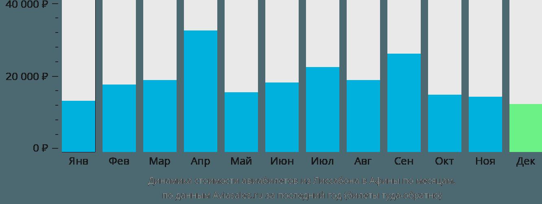 Динамика стоимости авиабилетов из Лиссабона в Афины по месяцам