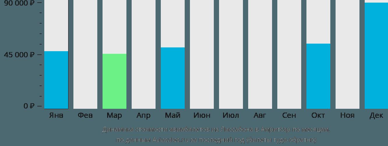 Динамика стоимости авиабилетов из Лиссабона в Амритсар по месяцам