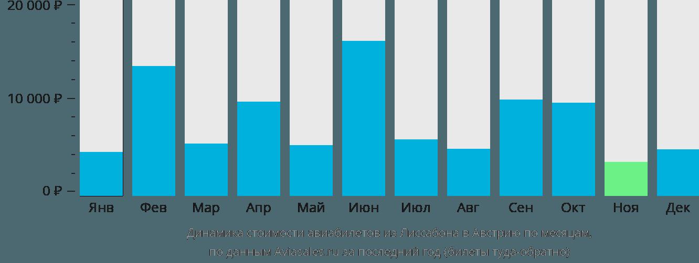 Динамика стоимости авиабилетов из Лиссабона в Австрию по месяцам