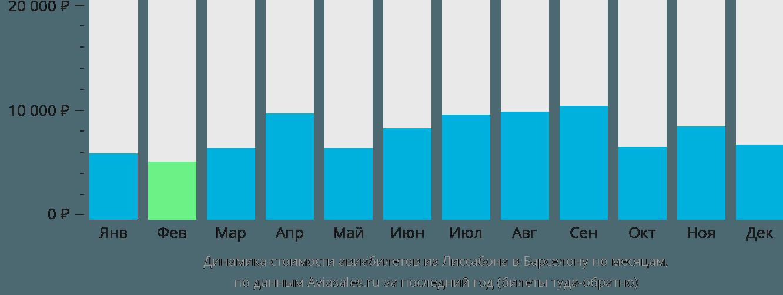 Динамика стоимости авиабилетов из Лиссабона в Барселону по месяцам