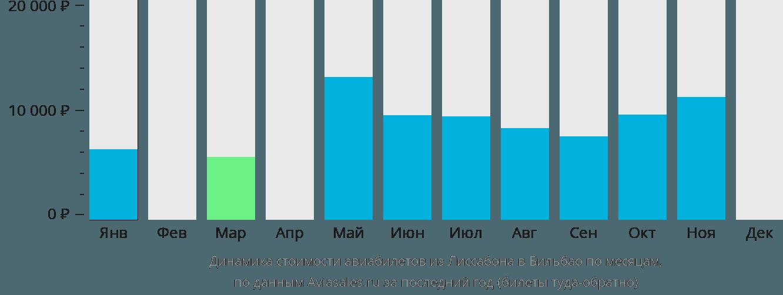 Динамика стоимости авиабилетов из Лиссабона в Бильбао по месяцам