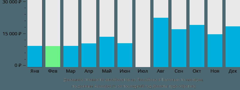 Динамика стоимости авиабилетов из Лиссабона в Болонью по месяцам