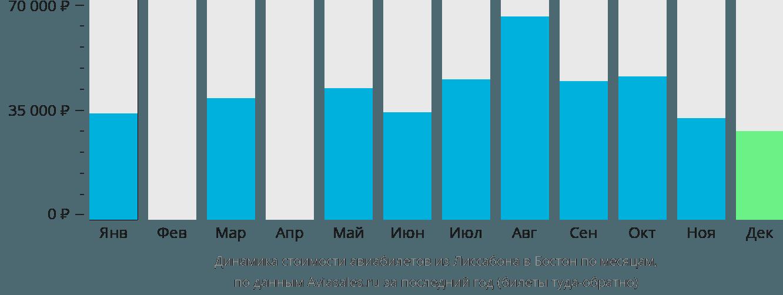 Динамика стоимости авиабилетов из Лиссабона в Бостон по месяцам