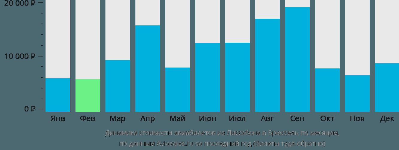 Динамика стоимости авиабилетов из Лиссабона в Брюссель по месяцам