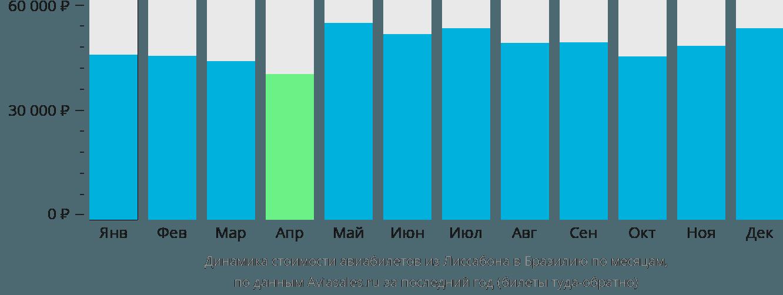 Динамика стоимости авиабилетов из Лиссабона в Бразилию по месяцам