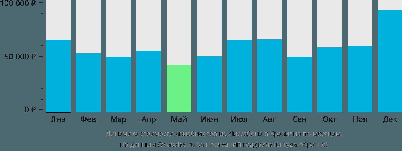 Динамика стоимости авиабилетов из Лиссабона в Бразилиа по месяцам