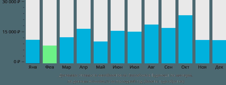 Динамика стоимости авиабилетов из Лиссабона в Будапешт по месяцам
