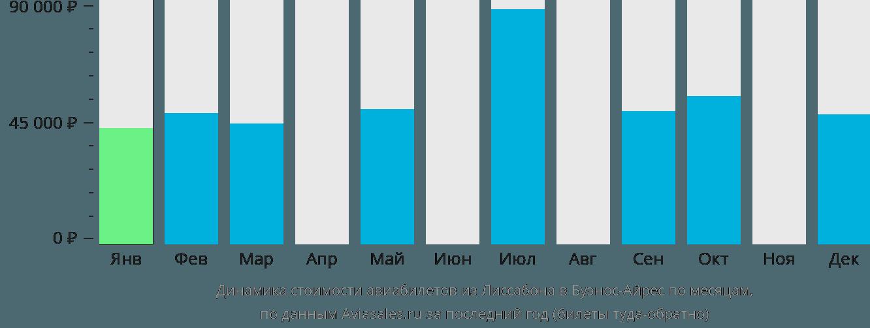 Динамика стоимости авиабилетов из Лиссабона в Буэнос-Айрес по месяцам