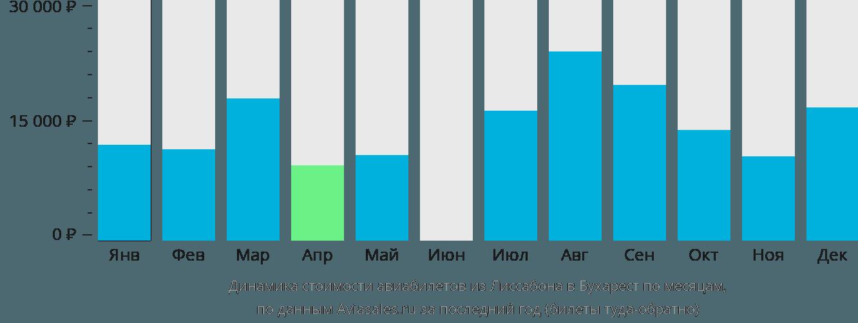 Динамика стоимости авиабилетов из Лиссабона в Бухарест по месяцам