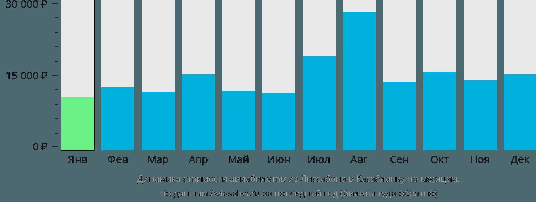 Динамика стоимости авиабилетов из Лиссабона в Касабланку по месяцам