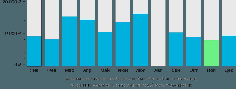Динамика стоимости авиабилетов из Лиссабона в Кёльн по месяцам