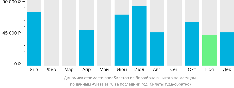 Динамика стоимости авиабилетов из Лиссабона в Чикаго по месяцам