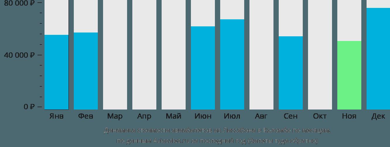 Динамика стоимости авиабилетов из Лиссабона в Коломбо по месяцам