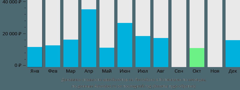 Динамика стоимости авиабилетов из Лиссабона в Копенгаген по месяцам