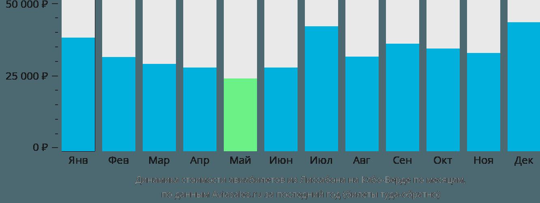 Динамика стоимости авиабилетов из Лиссабона на Кабо-Верде по месяцам