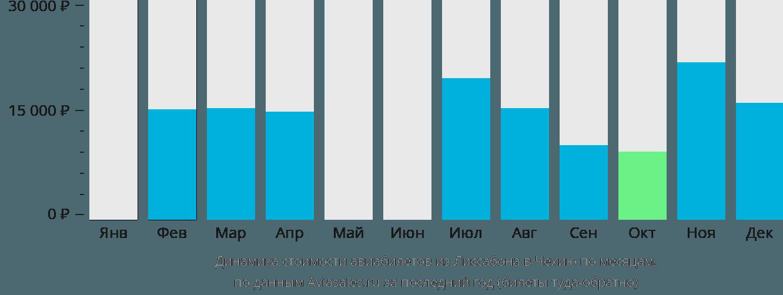 Динамика стоимости авиабилетов из Лиссабона в Чехию по месяцам