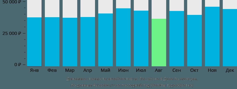 Динамика стоимости авиабилетов из Лиссабона в Дели по месяцам