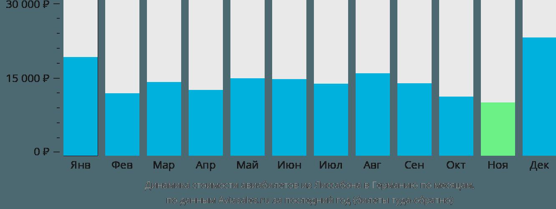 Динамика стоимости авиабилетов из Лиссабона в Германию по месяцам