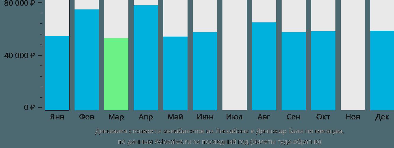 Динамика стоимости авиабилетов из Лиссабона в Денпасар Бали по месяцам