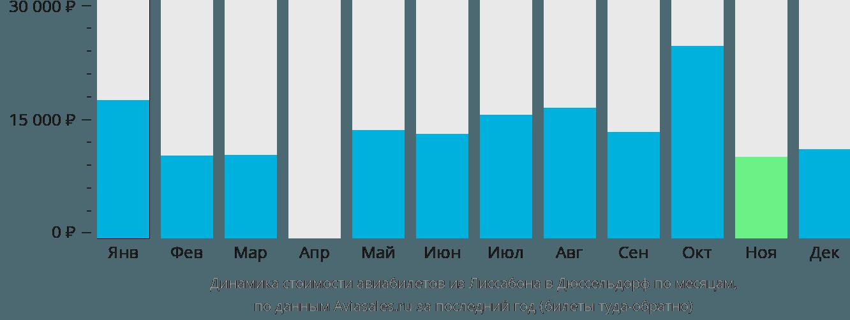 Динамика стоимости авиабилетов из Лиссабона в Дюссельдорф по месяцам
