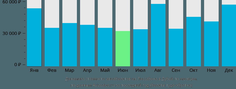 Динамика стоимости авиабилетов из Лиссабона в Дубай по месяцам