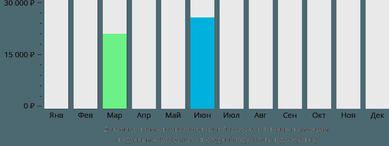 Динамика стоимости авиабилетов из Лиссабона в Эстонию по месяцам