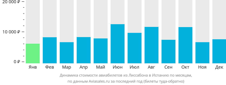 Динамика стоимости авиабилетов из Лиссабона в Испанию по месяцам