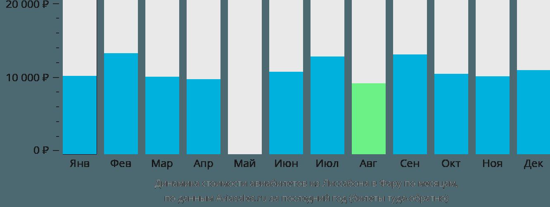 Динамика стоимости авиабилетов из Лиссабона в Фару по месяцам
