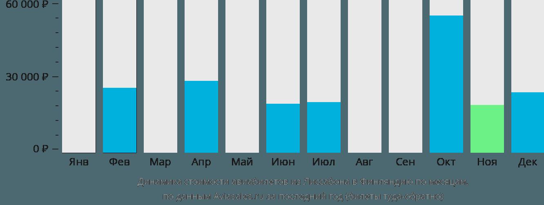 Динамика стоимости авиабилетов из Лиссабона в Финляндию по месяцам