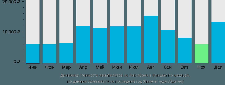 Динамика стоимости авиабилетов из Лиссабона в Фуншал по месяцам