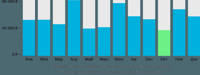 Динамика стоимости авиабилетов из Лиссабона в Форталезу по месяцам