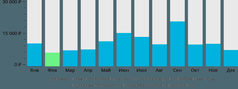 Динамика стоимости авиабилетов из Лиссабона во Франкфурт-на-Майне по месяцам