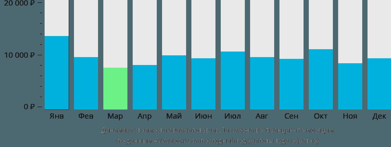Динамика стоимости авиабилетов из Лиссабона во Францию по месяцам