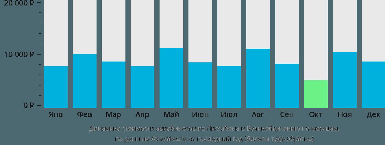 Динамика стоимости авиабилетов из Лиссабона в Великобританию по месяцам