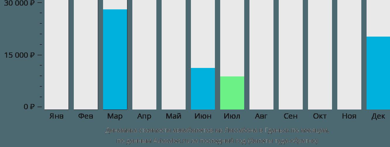 Динамика стоимости авиабилетов из Лиссабона в Гданьск по месяцам