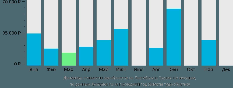 Динамика стоимости авиабилетов из Лиссабона в Грузию по месяцам
